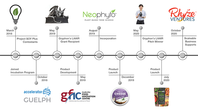 Timeline graphic for Neophyto Foods Company development and accomplishments